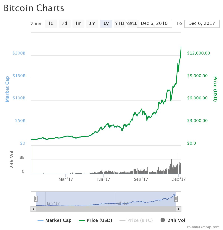 Bitcoin Preisentwicklung Dezember 2016–2017