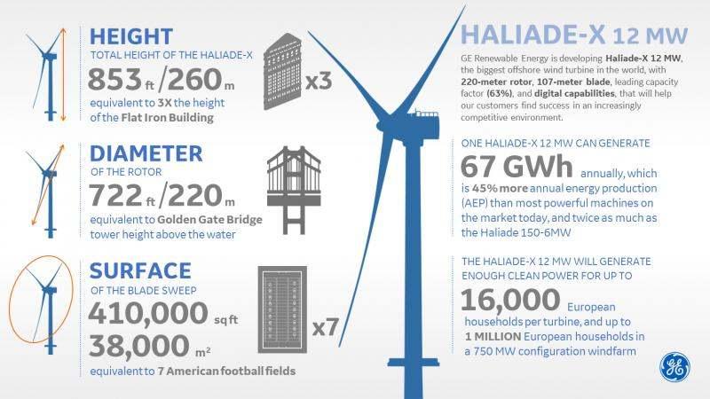 GE Haliade-X Infobild